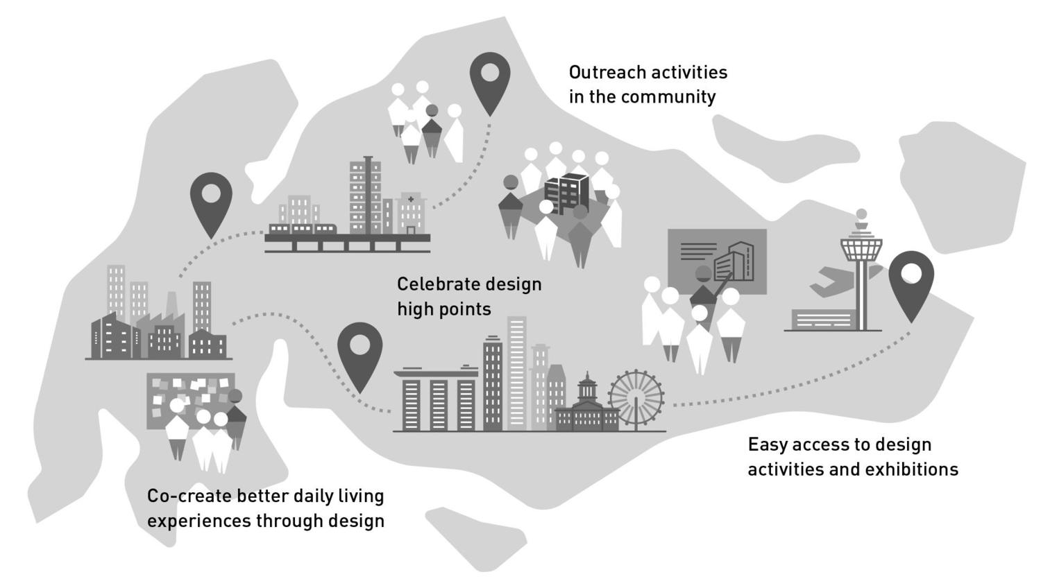 A stylised map and graphical icons of Singapore showing clusters of assets and activities, such as 'co-create better daily living experiences through design', 'celebrate design high points', 'outreach activities in the community' and 'easy access to design activities and exhibitions